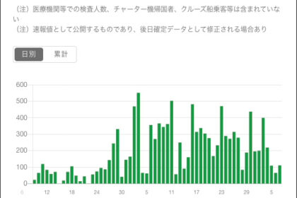 東京都のPCR検査実施数